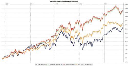 Die Performance meiner Dividendenstrategie seit 01.11.2012