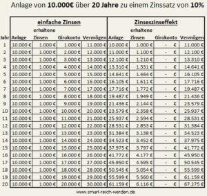 Tabellarische Darstellung des Zinseszinseffekt