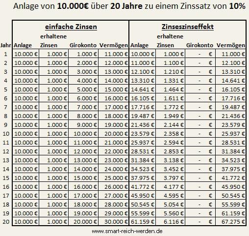 26/08/· Die zeitgewichtete Rendite, TTWROR bereinigt die Rendite um Zu- und Abflüsse von Kapital. Sie beträgt daher für Investment b %. Das ist die Rendite, die Du tatsächlich erhältst, wenn Du nur eine Einmalzahlung leistest.
