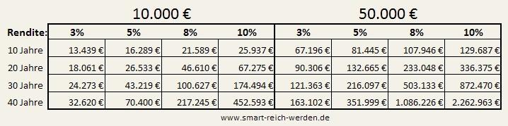 Zinseszinsberechnung Beispiel