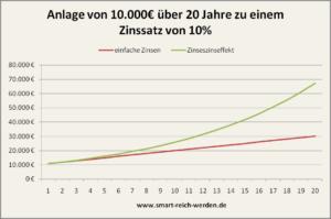 Graphische Darstellung des Zinseszinseffekt