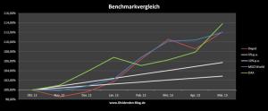 Performance des Dividenden Portfolio im Vergleich zu den Benchmarks