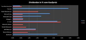 Dividenden in % vom Kaufpreis