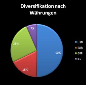 Die Diversifikation des Dividenden Depot nach Währungen