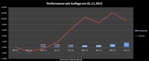 Dividenden Depot Performance Übersicht