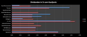 Dividendenzahlungen Stand August 2013