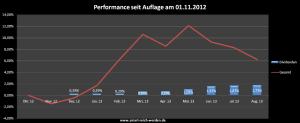 Performance des Dividenden Depots mit Stand August 2013
