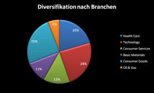 Diversifikation des Dividenden Depots nach Branchen