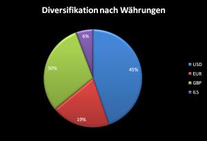 Diversifikation des Dividenden Portfolio nach Währungen