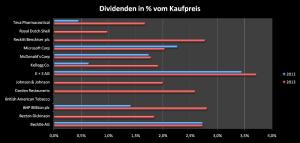 Dividendenrenditen mit Stand November 2013