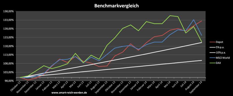 Vergleich der Depotperformance mit den Benchmarks