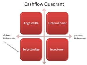 Der Cashflow Quadrant nach Robert T. Kiyosaki
