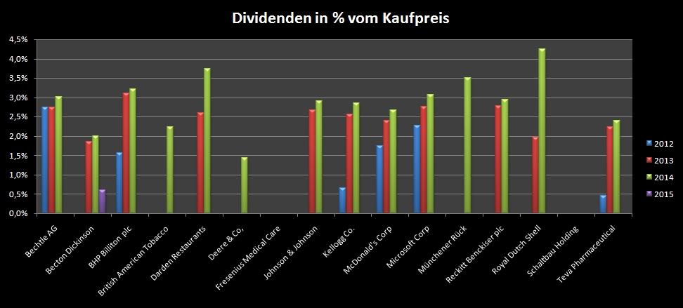 Übersicht über die erhaltenen Dividendenzahlungen bis Januar 2015