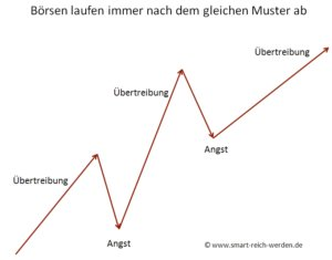 Wer mit Trading reich werden will muss die immer wiederkehrenden Zyklen der Börse aus Angst und Übertreibung richtig abpassen.