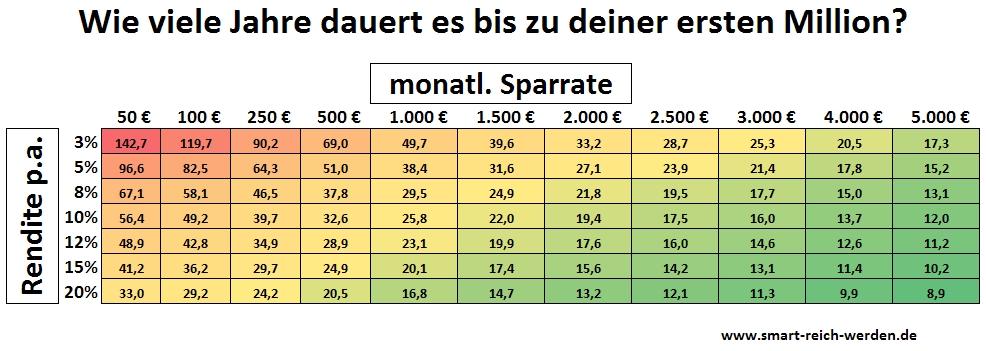 Darstellung der Dauer bis zur ersten Million in Abhängigkeit von der jährlichen Rendite und der monatlichen Sparrate