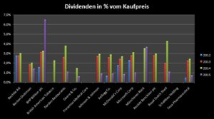 Im Dividenden Depot erhaltene Dividendenzahlungen mit Stand April 2015