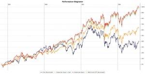 Die Performance des Dividenden Depots zum Juli 2016