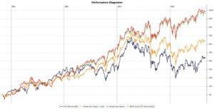 Performance des Dividenden Depots im August 2016