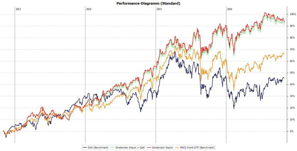 Performance Dividenden Depot Stand Oktober 2016