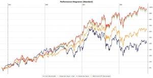 Performance des Dividenden Depots Stand September 2016