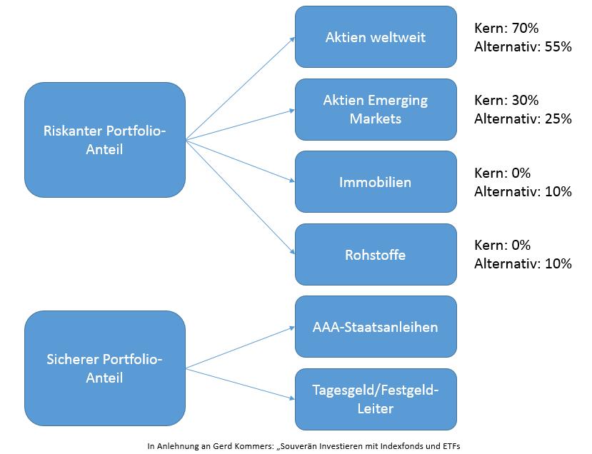 Darstellung des ETF Weltportfolio nach Gerd Kommer