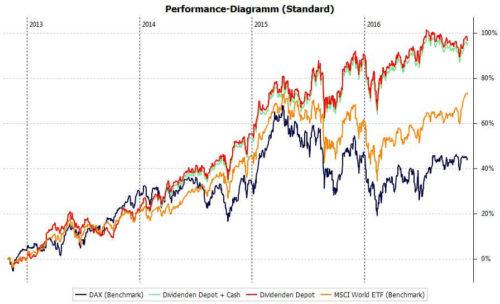 Die Performance des Dividenden Depots mit Stand November 2016
