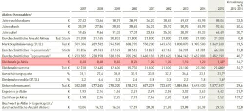 Auszug aus dem Bechtle Geschäftsbericht als Beispiel für die Formel zur Berechnung der Dividendenrendite