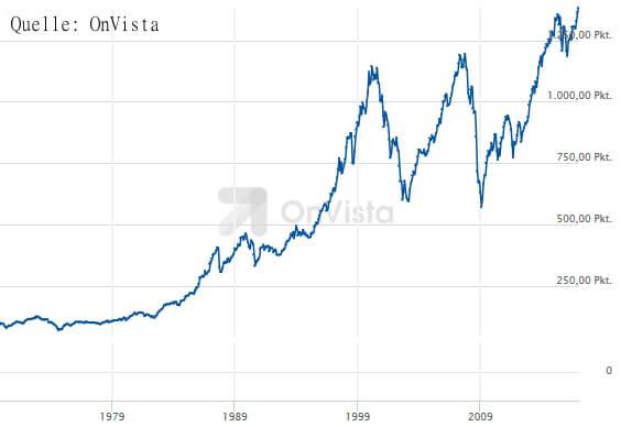 Risiko bei Aktien am Beispiel MSCI World