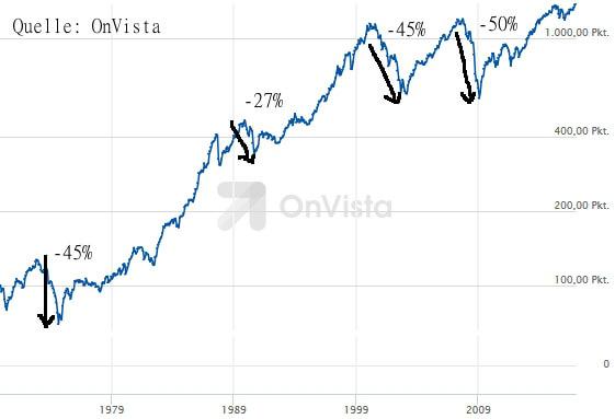 Das Risiko bei Aktien am Beispiel MSCI World - Log-Darstellung