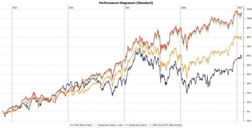 Dividenden Depot Performance-Entwicklung Stand Januar 2017