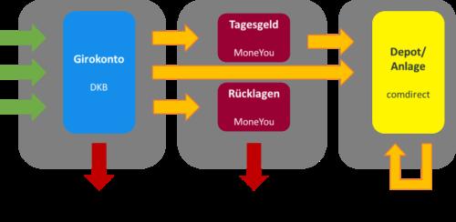 Das 3-Konten-Modell im Überblick