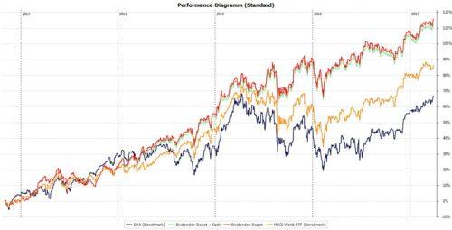 Die Performance meiner Dividendenstrategie mit Stand März 2017