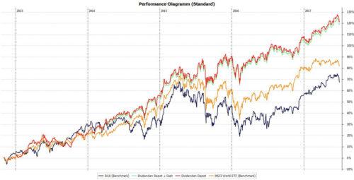 Dividenden Depot Performance Stand Juni 2017