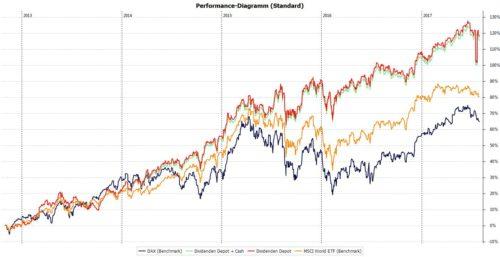 Performance seit Beginn der Dividendenstrategie