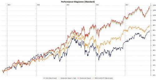Die Performance meiner Dividendenstrategie seit 2012 - Stand: Oktober 2017