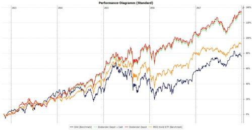 Die Performance meines Aktien-Depots seit 2012
