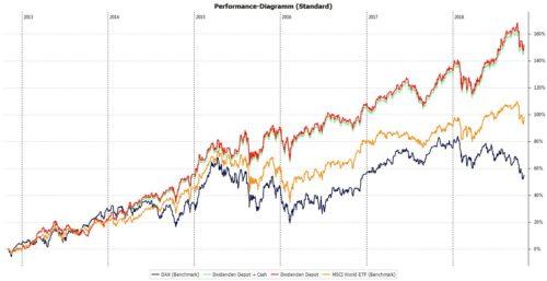 Die Performance meines Dividenden Depots mit Stand: Oktober 2018