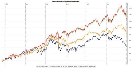 Die Gesamtperformance meines Aktien-Depots seit 01.11.2012