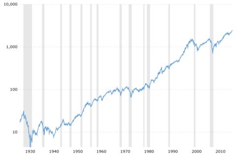 Um zu erklären, warum ETFs langfristig steigen ist im Bild der positive Verlauf des S&P 500 dargestellt