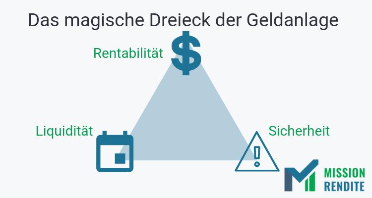Das magische Dreieck der Geldanlage aus Rentabilität, Sicherheit und Liquidität