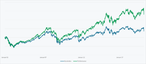 Vergleich des DAX-Performanceindex (grün) mit dem DAX-Kursindex (blau).