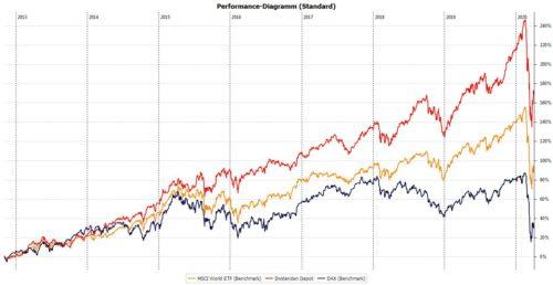 Die Performance meines Dividenden Depots seit 01.11.2012