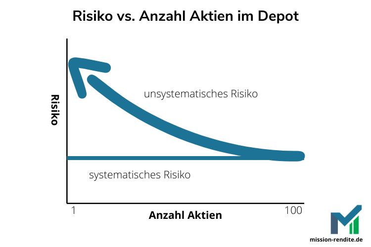 systematisches vs. unsystematisches Risiko im Depot