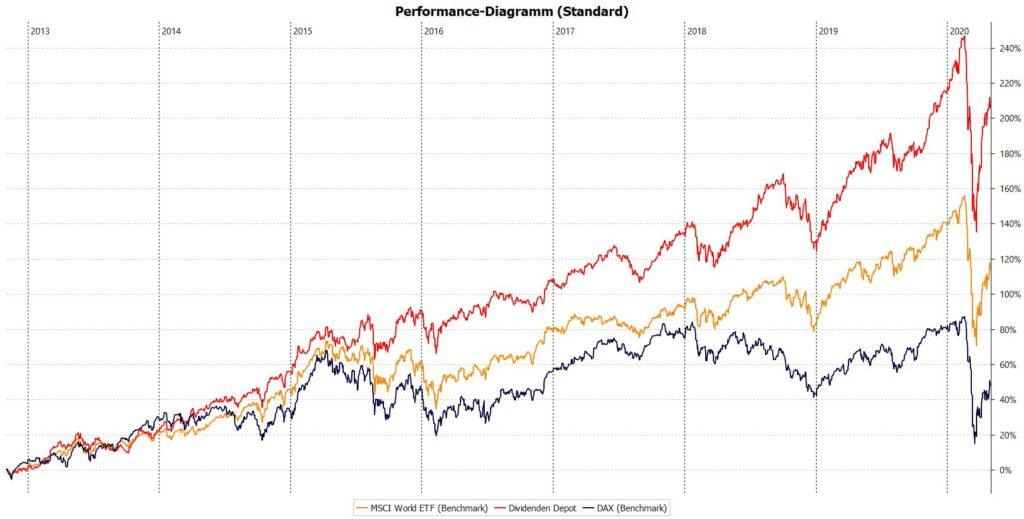 Die Performance meines Dividenden Depot mit Stand April 2020