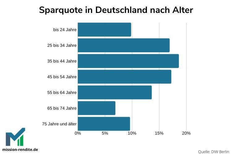 Wie viel Geld sparen die Deutschen nach Alter