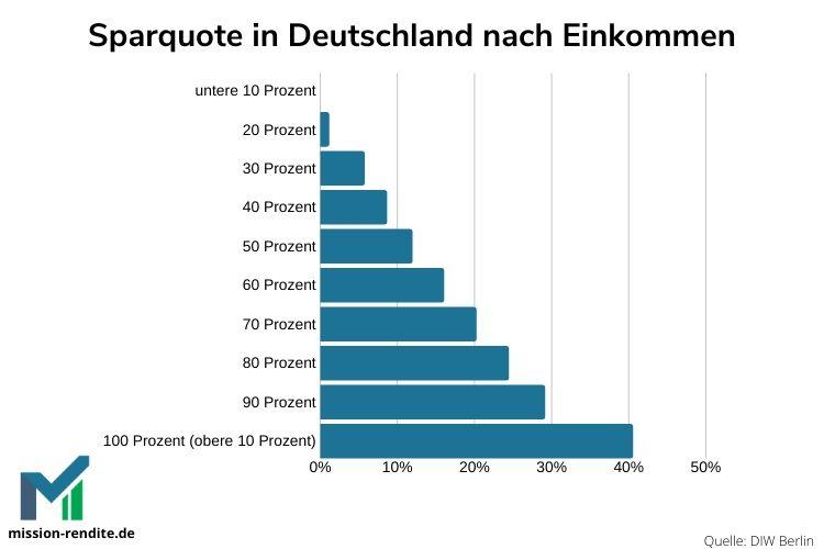 Wie viel Geld sparen die Deutschen nach Einkommen?