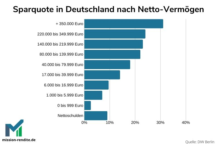 Wie viel Geld sparen die Deutschen nach Vermögen?