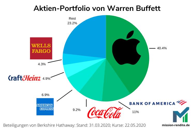 Das Portfolio von Warren Buffett und Berkshire Hathaway