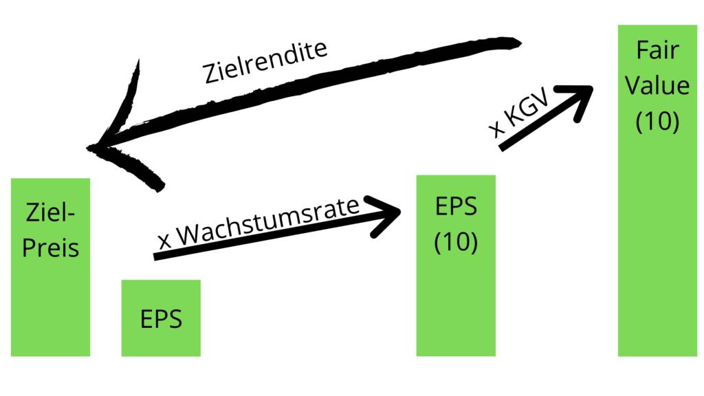 Aktien bewerten mit der KGV-Methode - Schema
