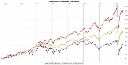 Die Performance meines Aktien-Depots mit Stand Juni 2020